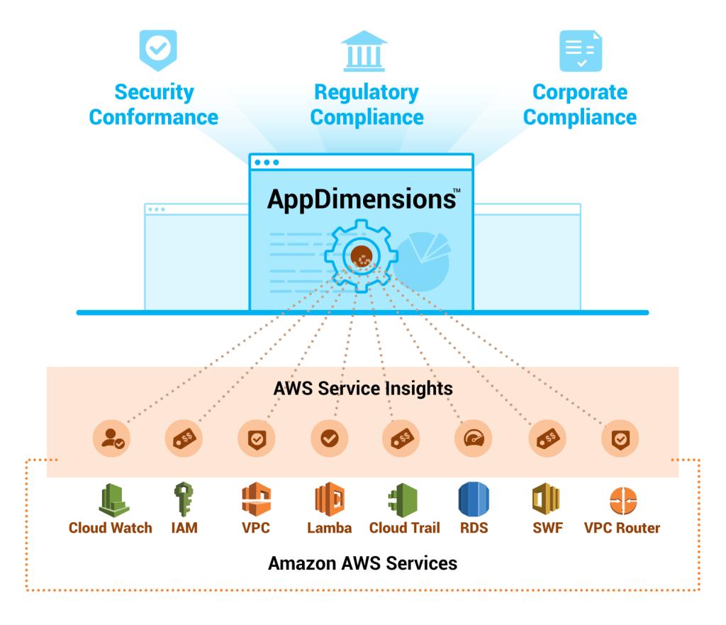 Appdimensions-Amazon AWS-Services