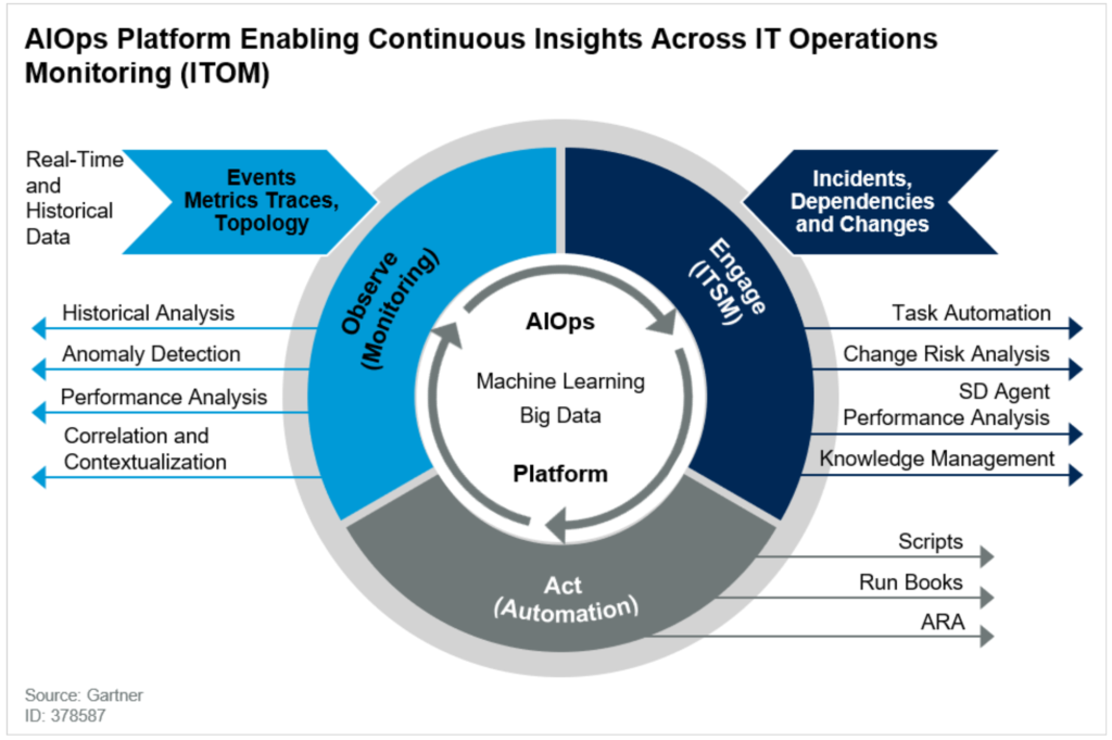 AIOps Platform Enabling Continuous Insights Across IT Operations Monitoring